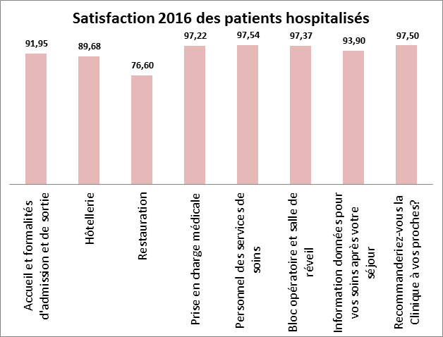 CSF Satisfaction hospitalisation 2016